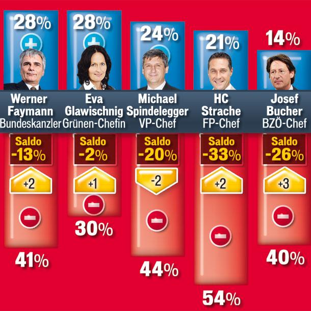 Grafik_Politbarometer.jpg