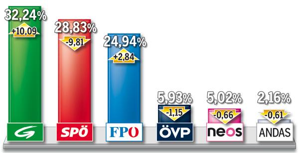 Grafik_WahlLeopoldstadt.jpg