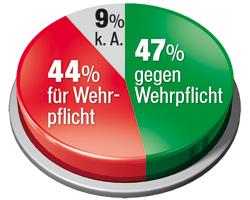 Grafik_Wehrpflicht1.jpg