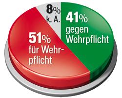 Grafik_Wehrpflicht2.jpg