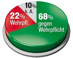 Grafik_Wehrpflicht3.jpg