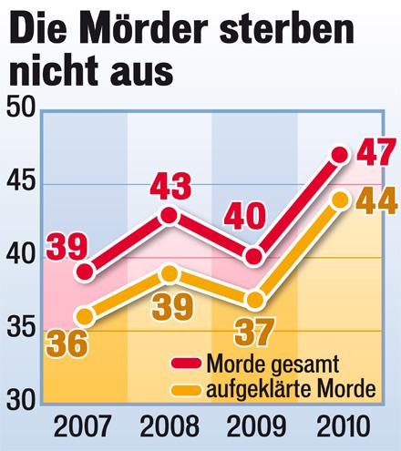 Mord Statistik 2010