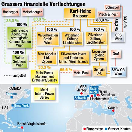Grassers Firmengeflecht