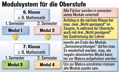 Modulsystem für die Oberstufe