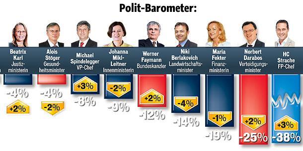 Polit-Barometer