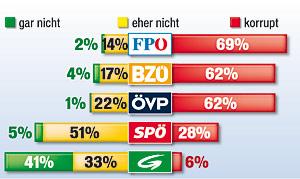 Umfrage: Wie korrupt sind die Parteien?