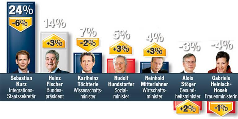 Fekter & HC Strache als Umfrage-Verlierer