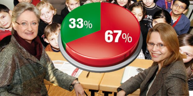 Schule: Mehrheit ist für Sitzenbleiben