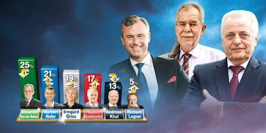 Hofburg Wahl