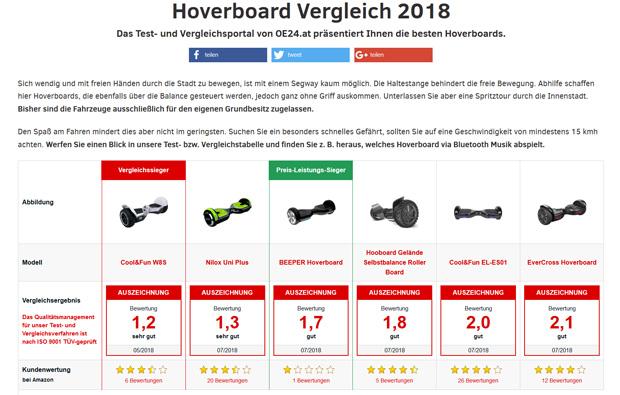 Hoverboard Vergleichstest