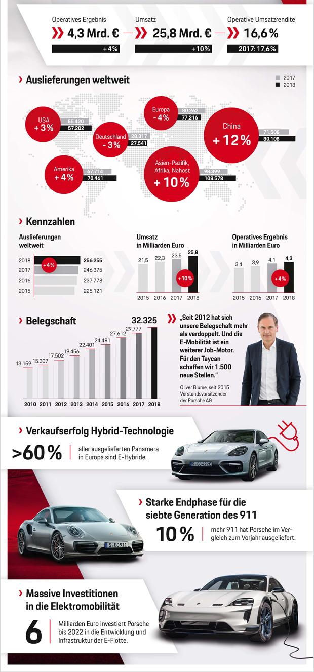 Infografik_2018_Porsche.jpg