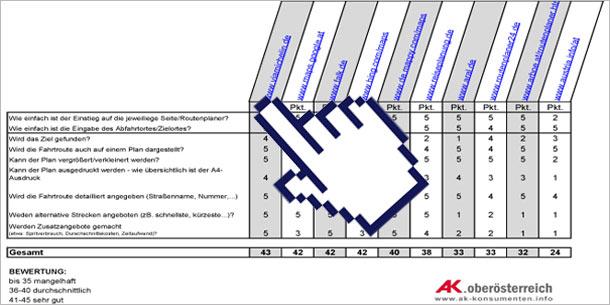 KI_Test_2012_Routenplaner_k.jpg