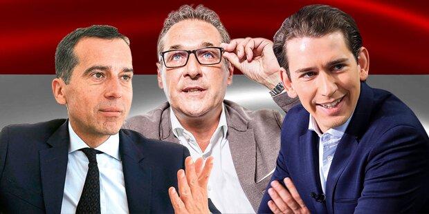 FPÖ wieder vor SPÖ, ÖVP klar in Front