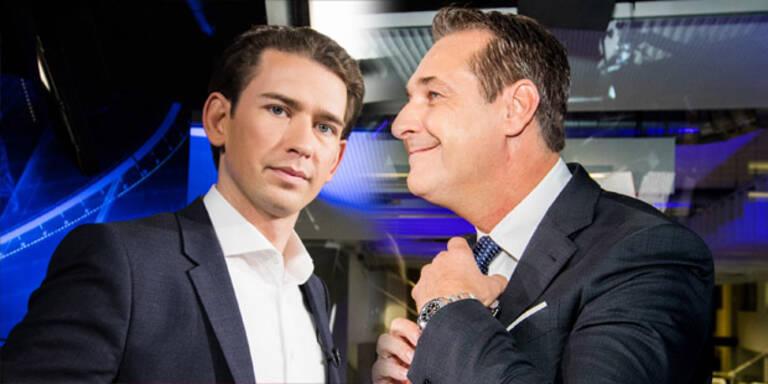 Umfrage: ÖVP klar vorne, FPÖ holt auf