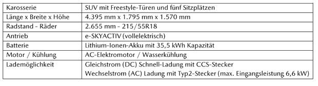 Mazda-MX-30-elektro-daten.jpg