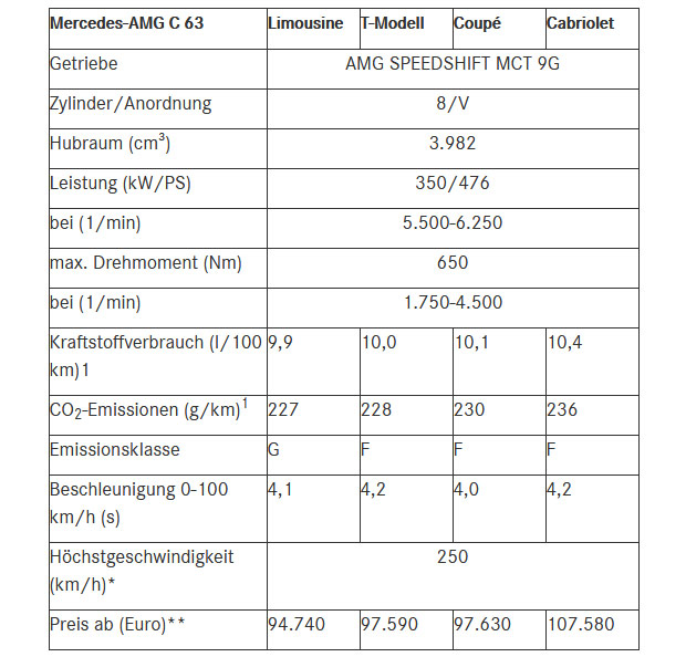 Mercedes-AMG-C-63-preise.jpg