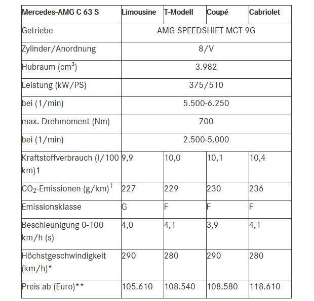 Mercedes-AMG-C-63-s-preise.jpg