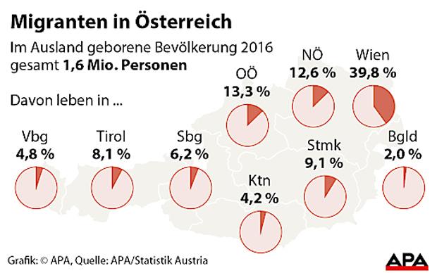 ÖIF-Statistik zum Bundesländervergleich: Vier von zehn Migranten leben in Wien