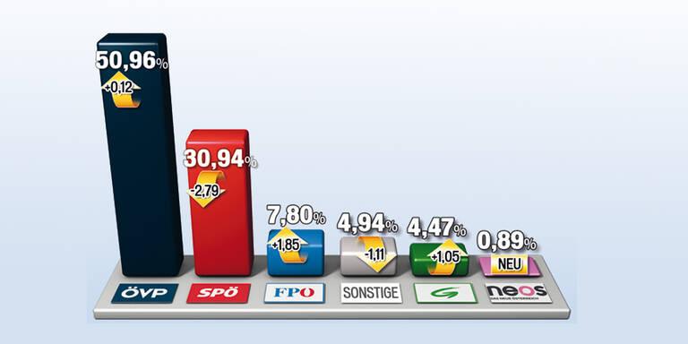 NÖ: Pröll zertrümmert die SPÖ