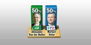 Hofer & Van der Bellens Wahlpartys - es steht 50:50