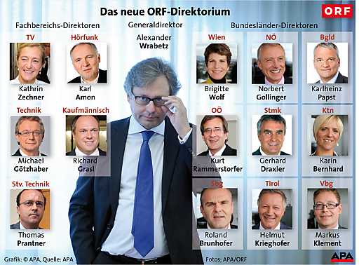 ORF Direktoren Grafik