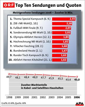 ORF-Marktanteil