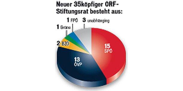 Neue Sitzverteilung im ORF-Aufsichtsgremium