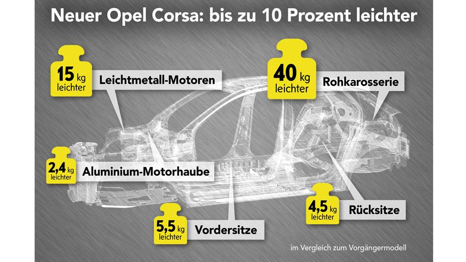 Opel-Corsa-Infografik-960.jpg