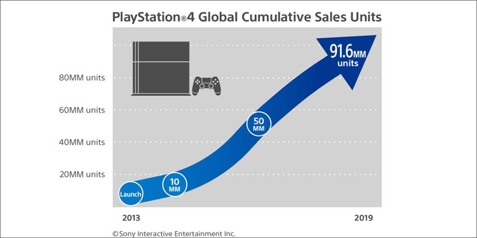 PS4-verkaufszahlen-grafik-s.jpg
