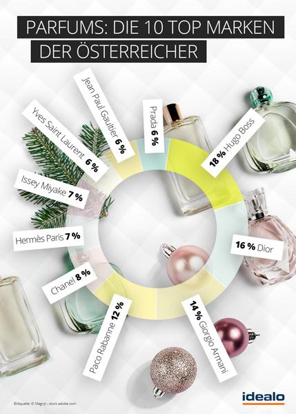 Parfüms_Die-10-Top-Marken-d.jpg