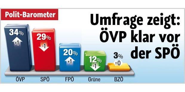 Umfrage zeigt: ÖVP klar vor SPÖ