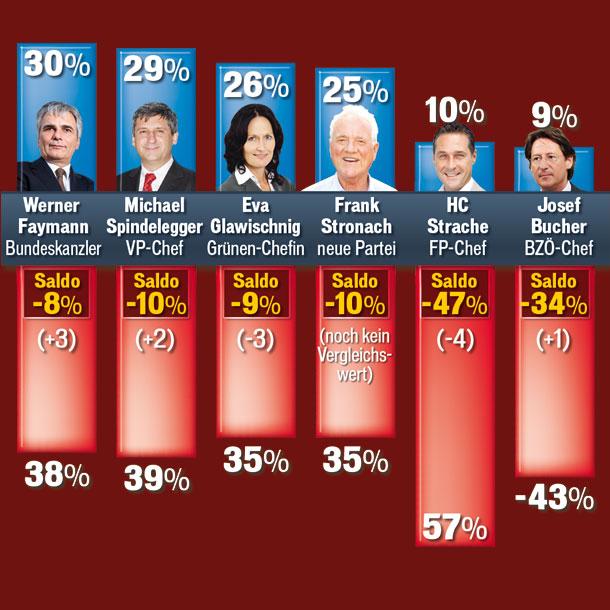 Politbarometer.jpg