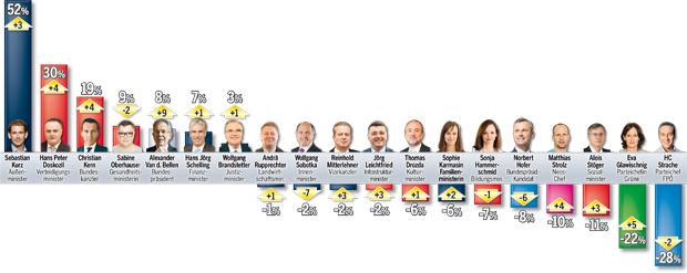 Jahresbarometer
