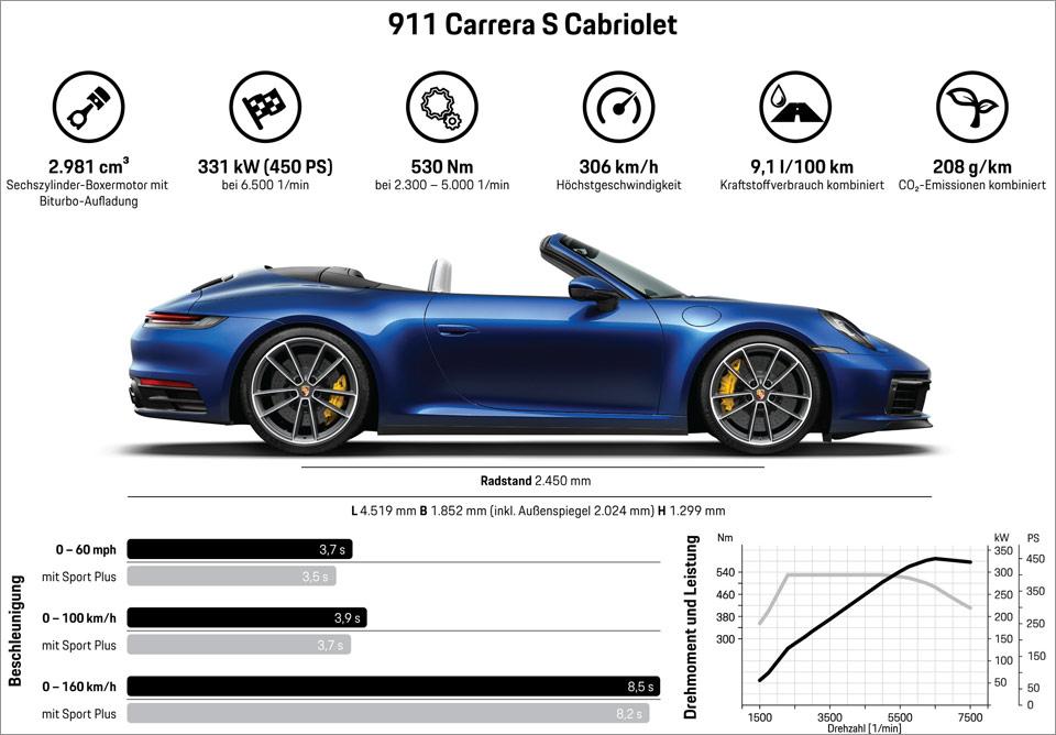 Porsche-911_S_Cabrio-daten.jpg