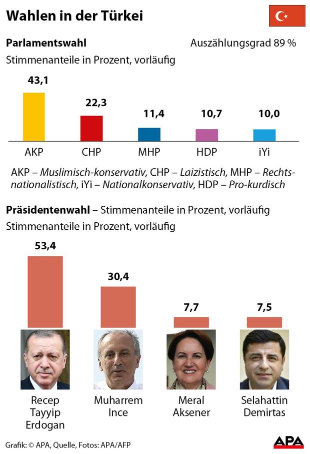 Präsidenten--und-Parlaments.jpg