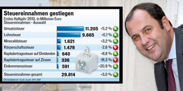 Pröll kassiert 3% mehr an Steuern