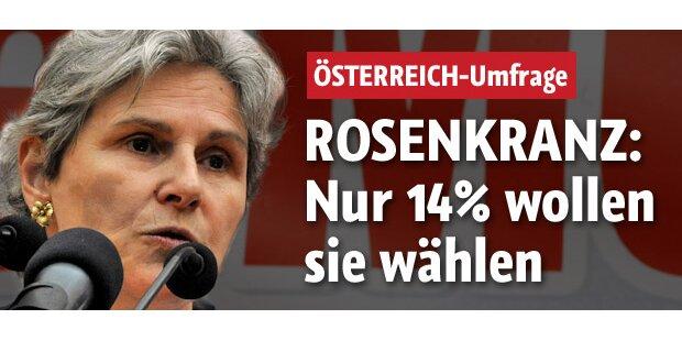 Nur 14 Prozent wählen Rosenkranz