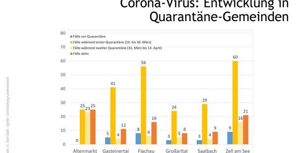 Quarantäne-Maßnahmen zeigten Wirkung