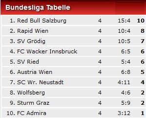 Tabelle-4.Spieltag.jpg