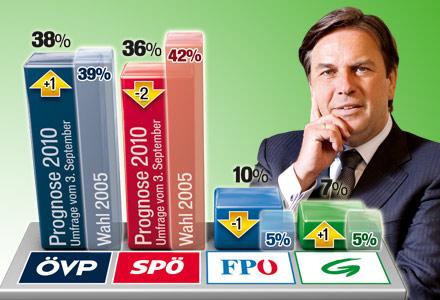 Tabelle Steiermark Wahlkamp 2010 Voves