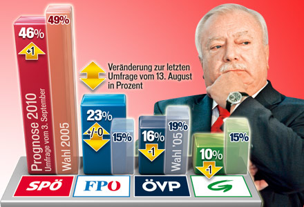 Tabelle Wien Wahlkampf 2010 Häupl