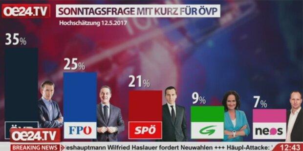 Sensationsumfrage nach ÖVP-Beben: Kurz deutlich vorne