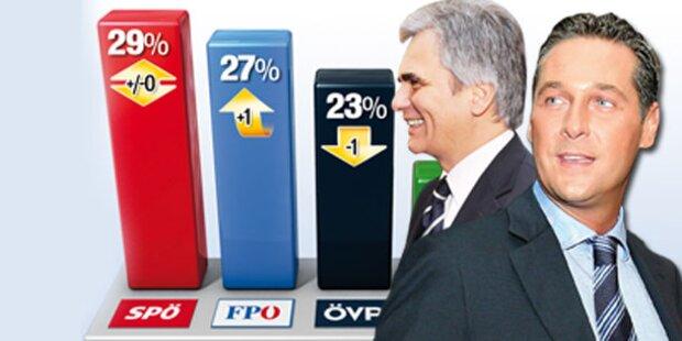 Faymann nur noch knapp vor FPÖ