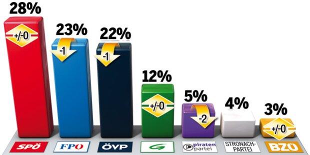Stronach-Partei erst bei 4 Prozent