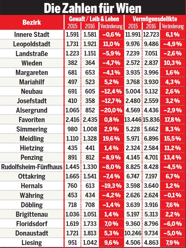 Wien Gefährliche Bezirke