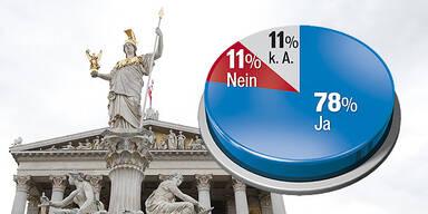 Telekom U-Ausschuss Umfrage