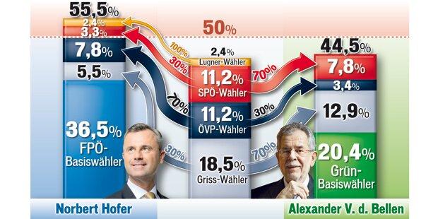 1. Schätzung: Hofer schafft die 50 Prozent im zweiten Wahlgang