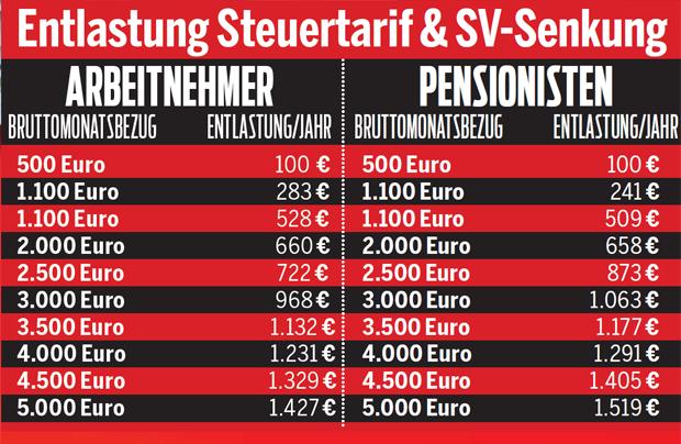 Steuersenkungsplan ÖVP