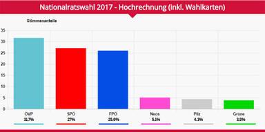 Hochrechnungen sehen ÖVP als Sieger, Kleine müssen zittern