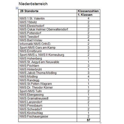 Das sind die 144 Neuen Mittelschulen